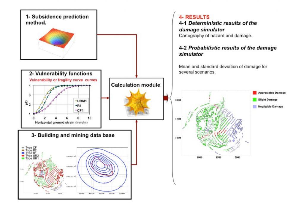 Développement d'un simulateur de dommages pour l'évaluation probabiliste de la vulnérabilité des bâtiments dans les zones d'affaissement