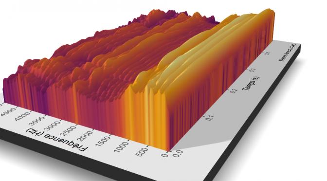 Un spectrogramme en 3D avec R